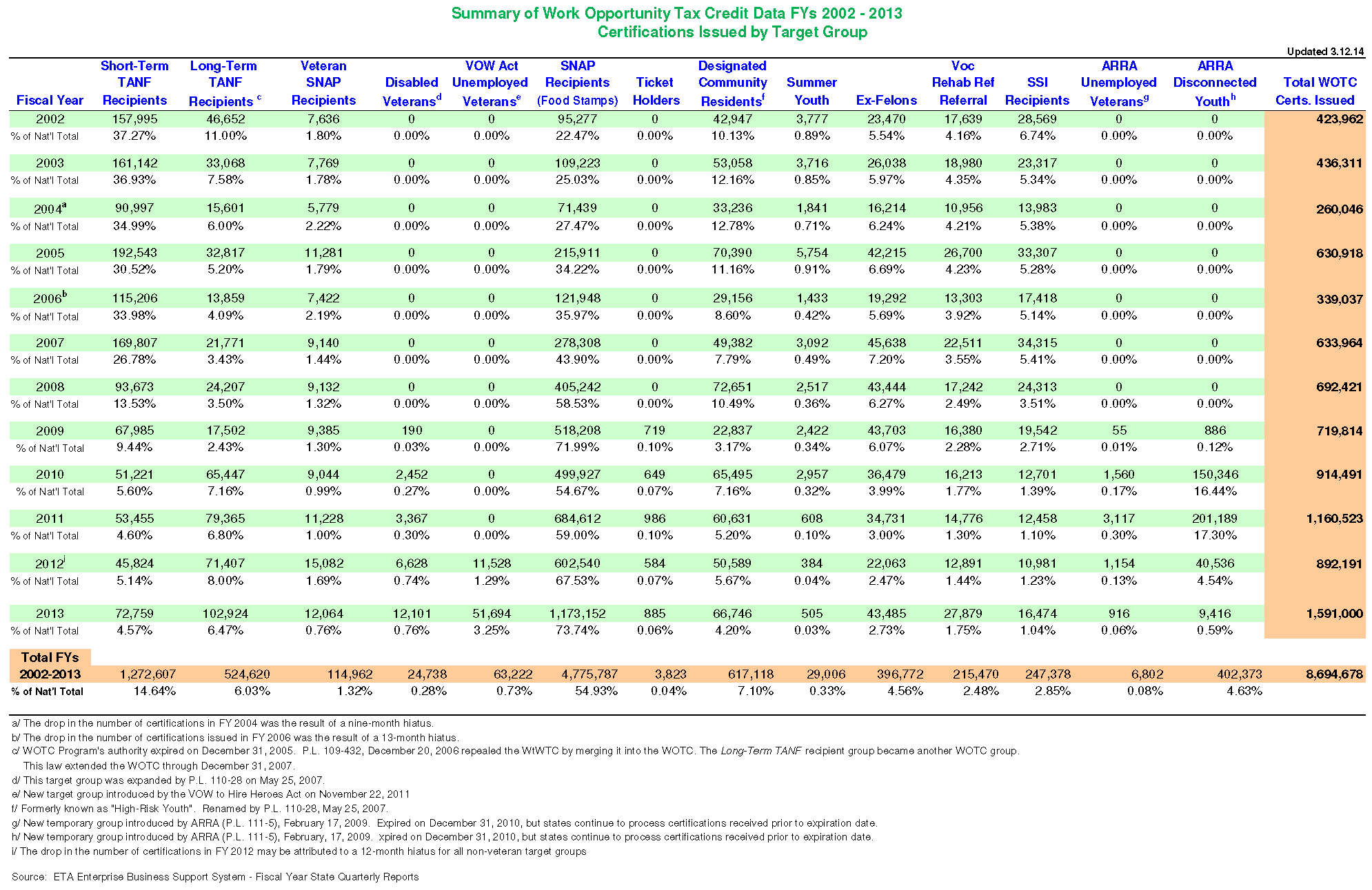 WOTC National Certifications By Target Group Fiscal Years 2002 - 2013 (Click for PDF)