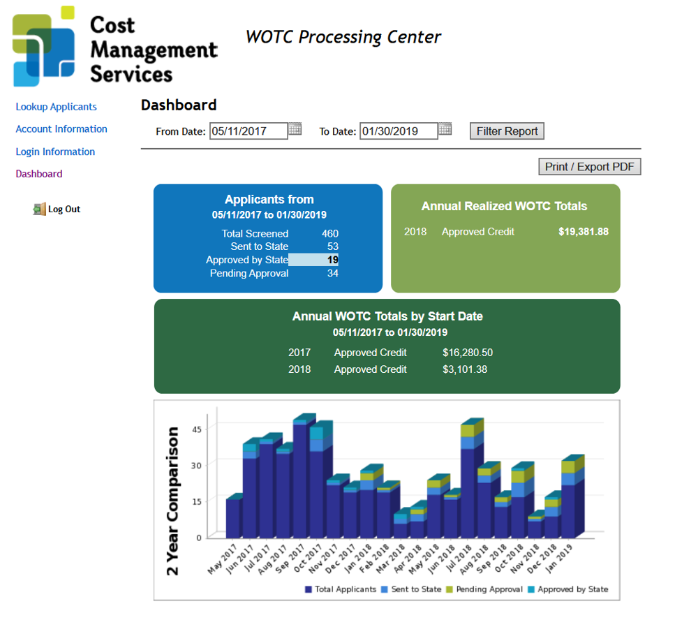WOTC-Dashboard-Work-Opportunity-Tax-Credit-Real-Time-Results