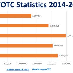 WOTC Statistics 2014 - 2018