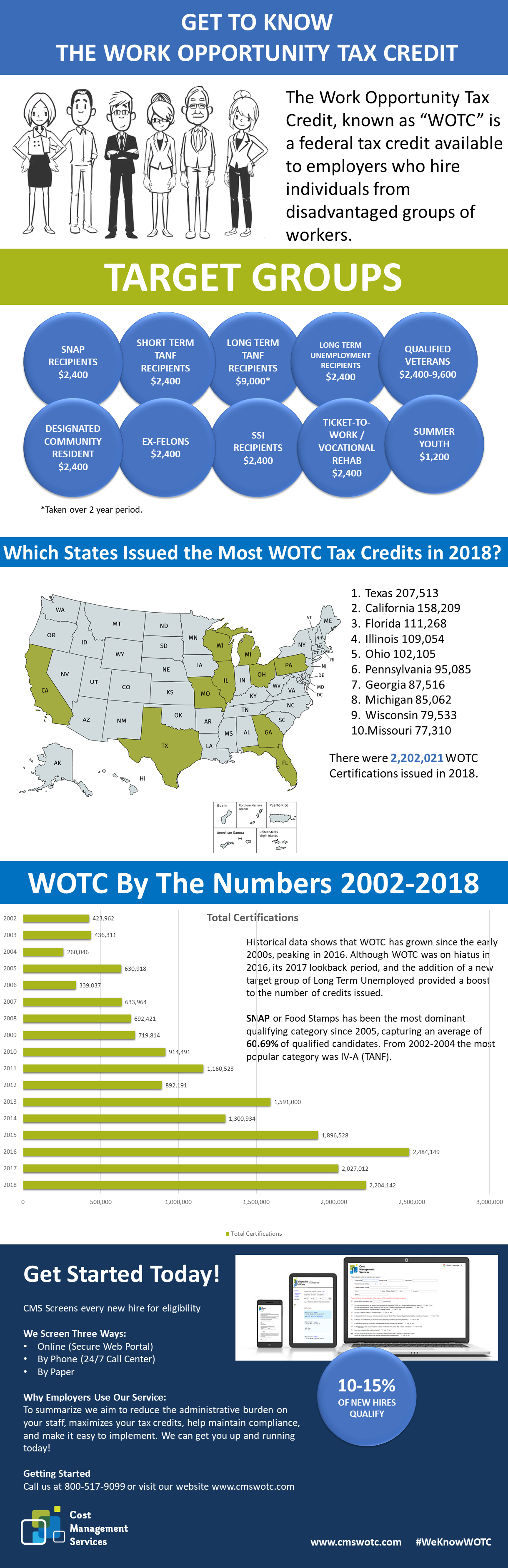 Work Opportunity Tax Credits - WOTC Statistics Infographic