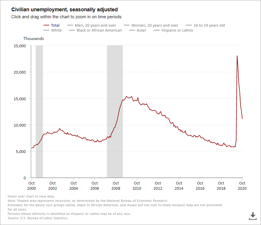 Civilian Unemployment - Long Term Unemployment