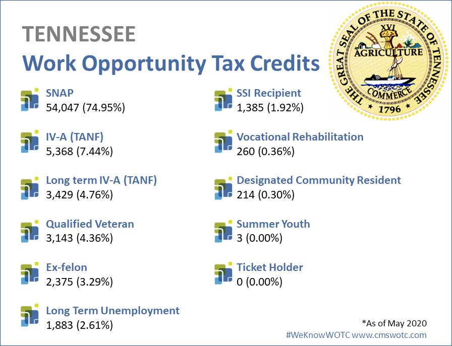 Tennessee WOTC Statistics 2019