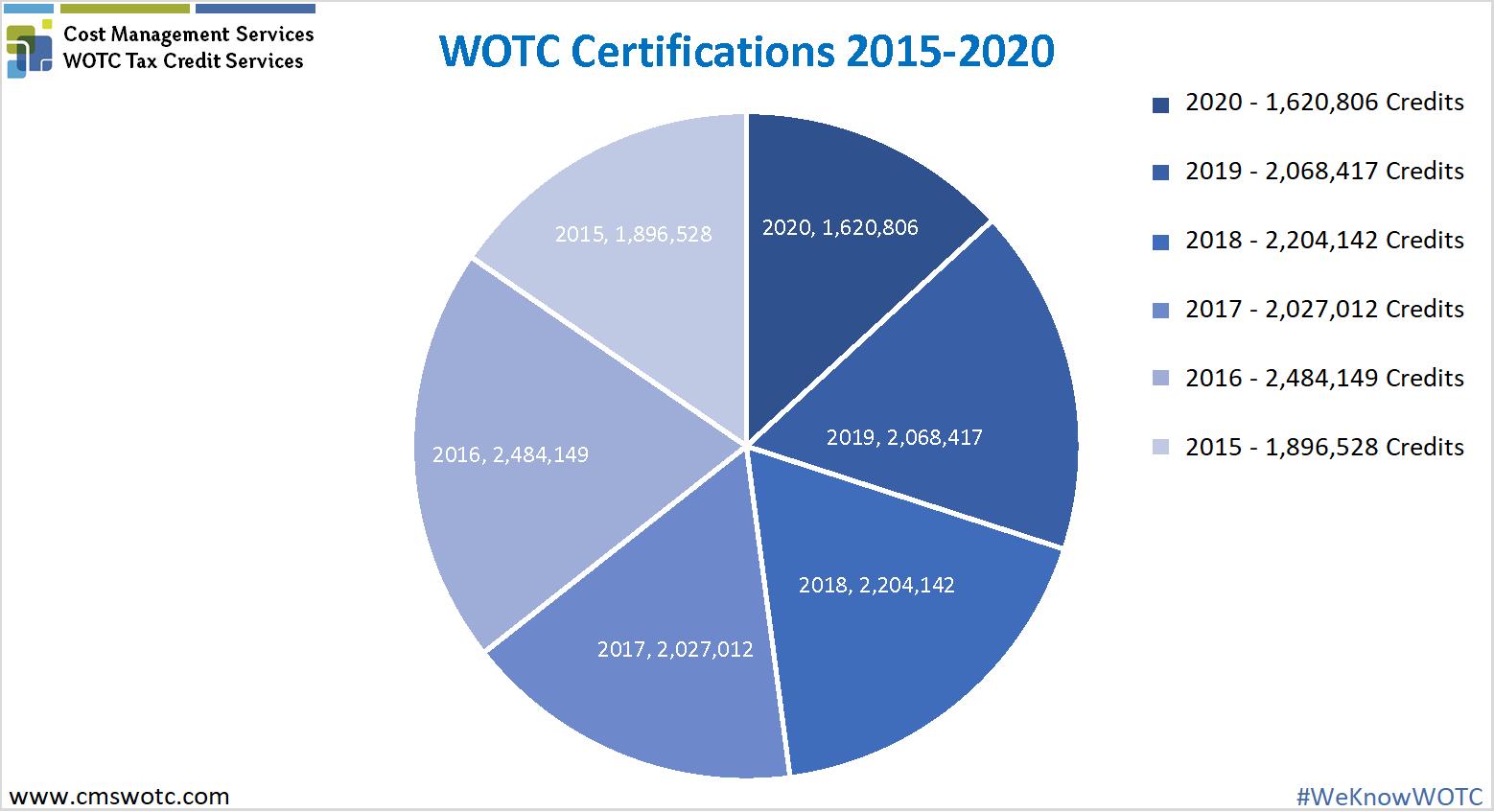 WOTC Statistics 2015-2020