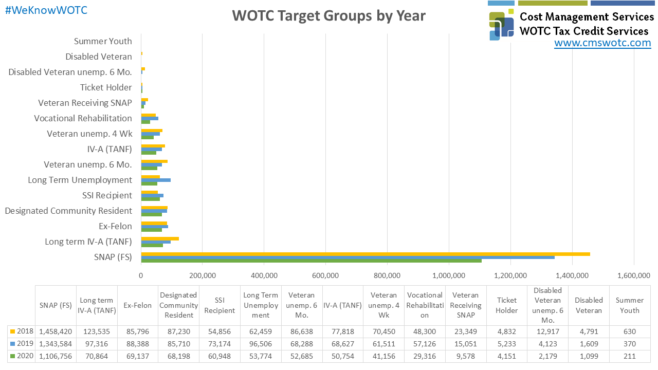 WOTC Target Groups by Year 2018-2020