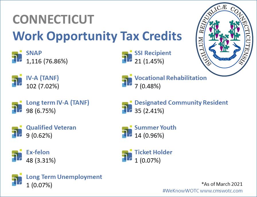 Connecticut WOTC Statistics 2020