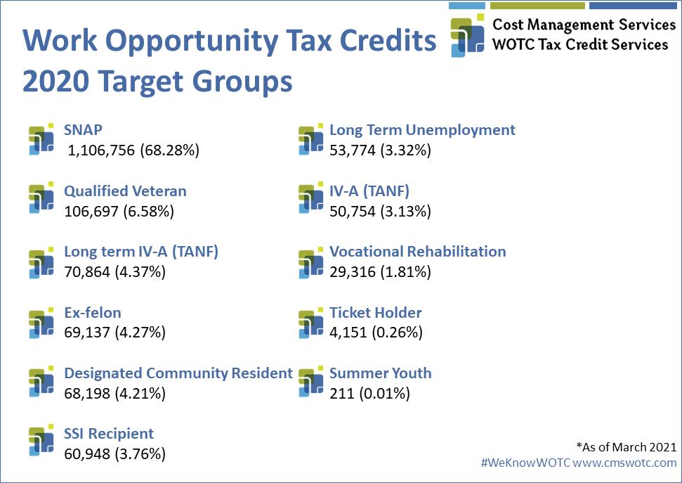 WOTC Target Groups 2020