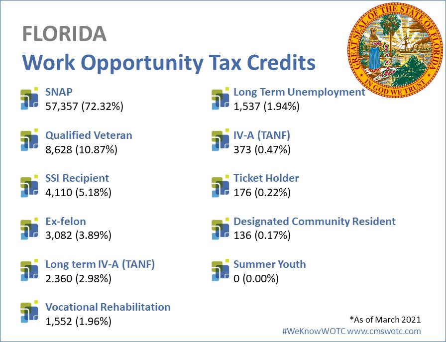 Florida-2020-wotc-statistics