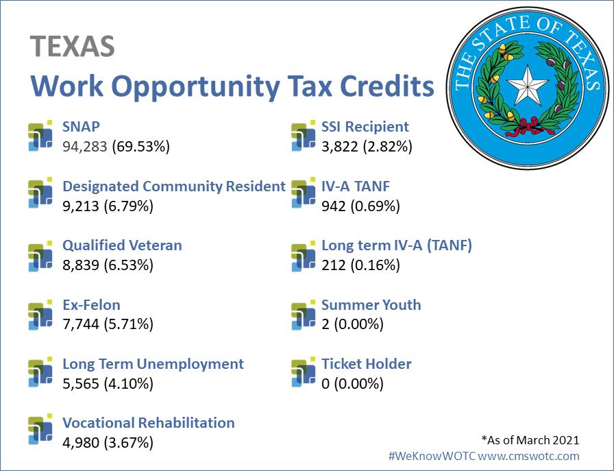 WOTC-STATISTICS-2020-TEXAS