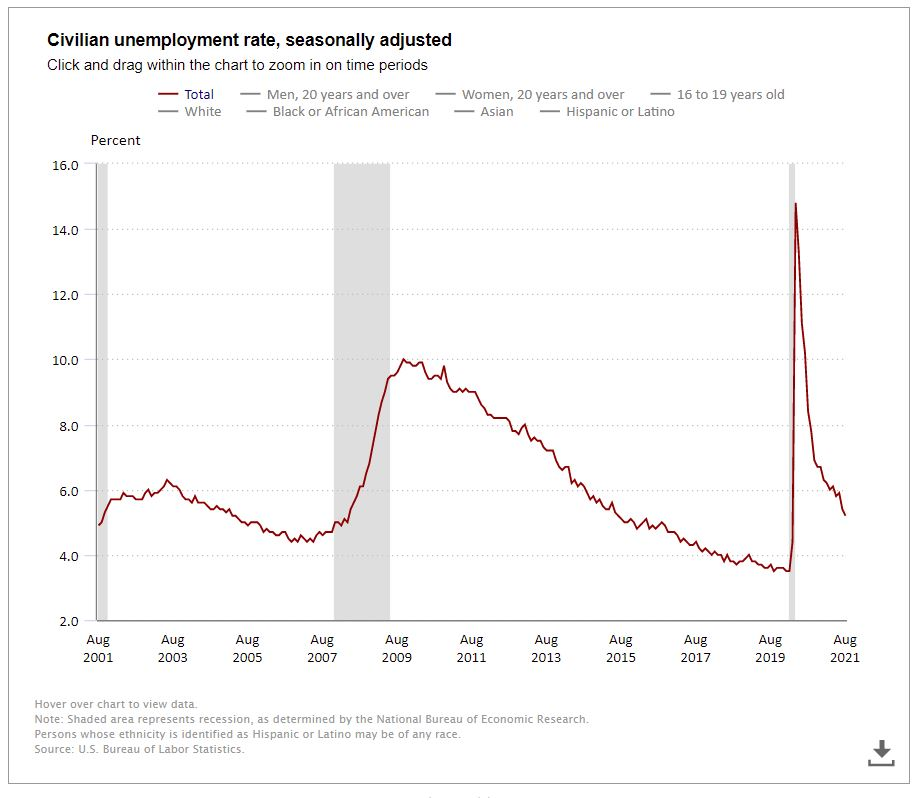 Unemployment Rate August 2021 is 5.2%